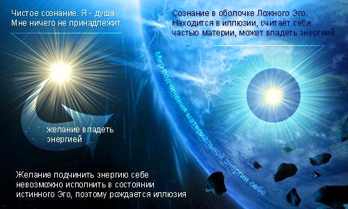 Рождение материального Эго